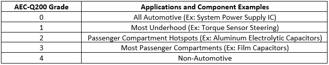 Criteria Labs Blog Graphic   Understanding Automotive Certification Standards for Electronic Components